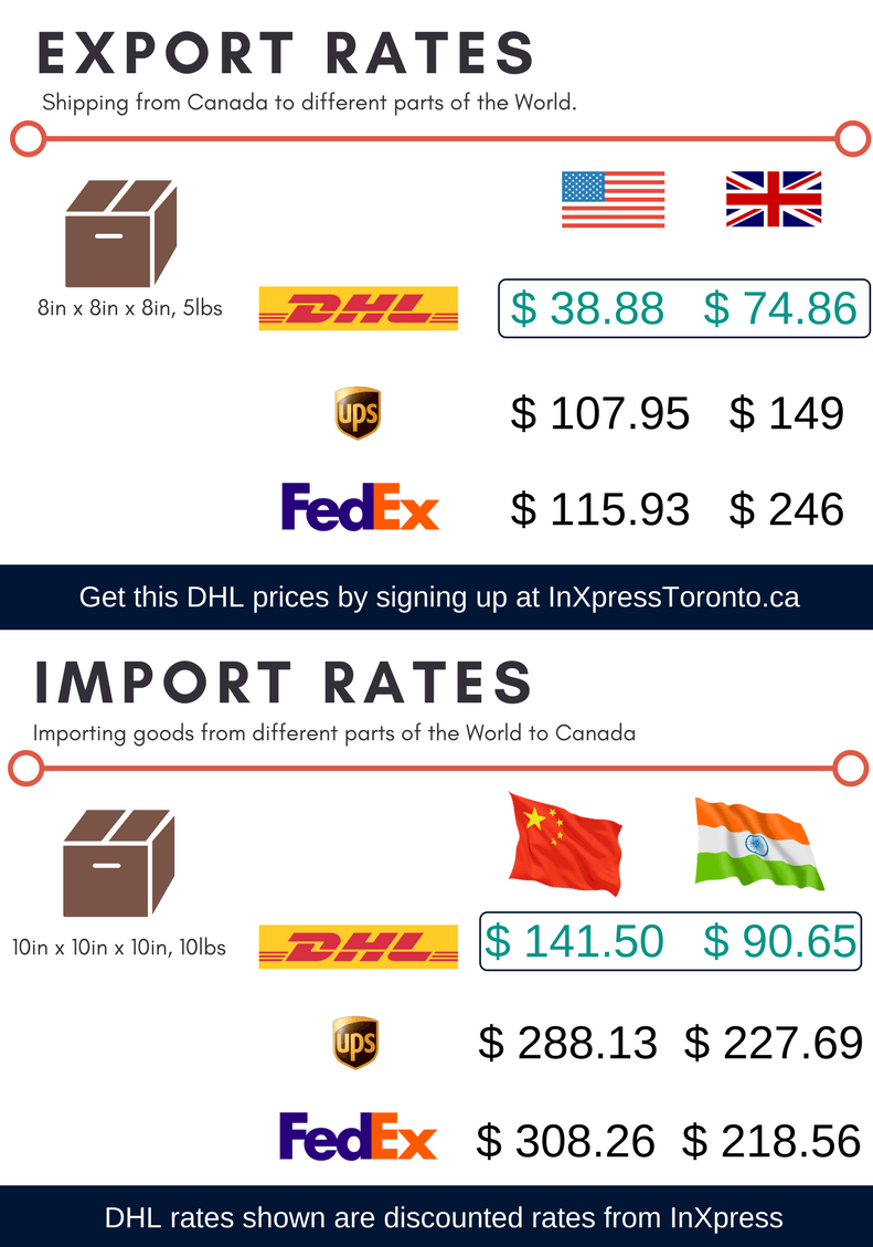 Export Rates Comparison show why DHL is a better UPS alternative