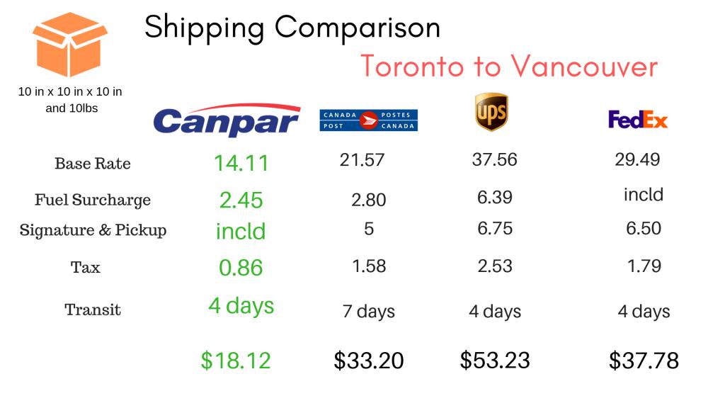Compare Ship