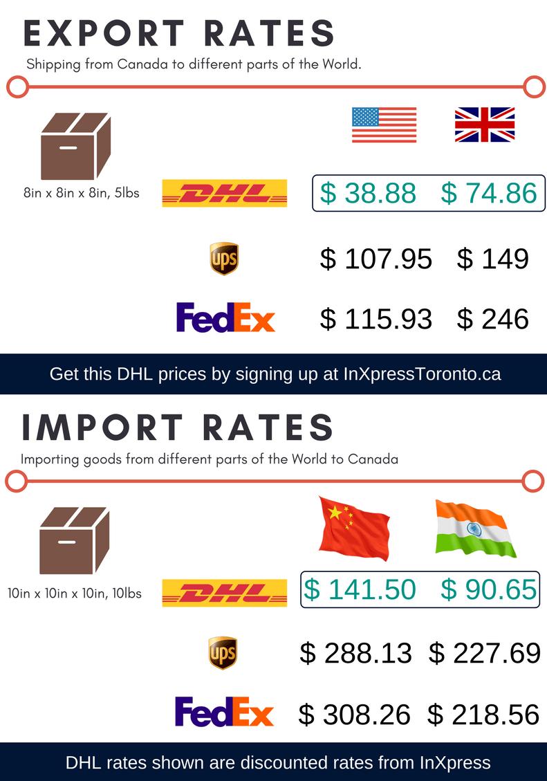 DHLexport Import Rate Comparison